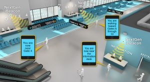 Graphic illustration of an airport terminal showing NextGen Talking Signs using use iBeacon technology to send information to blind travelers via the ClickAndGo iPhone app.